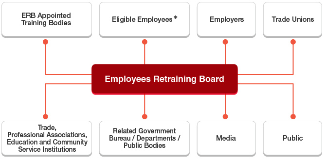 Service Targets and Stakeholders of the Employees Retraining Board, including ERB Appointed Training Bodies, Eligible Employees, Employers, Trade Unions, Trade, Professional Associations, Education and Community Service Institutions, Related Government Bureau / Departments / Public Bodies, Media, and Public.