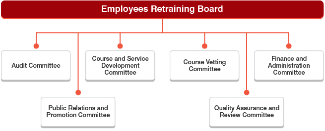 The Employees Retraining Board has established six Committees, namely Audit Committee, Course and Service Development Committee, Course Vetting Committee, Finance and Administration Committee, Public Relations and Promotion Committee, and Quality Assurance and Review Committee.